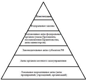источники российского права курсовая:
