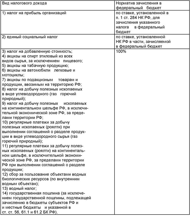 Неналоговые поступления в бюджет курсовая загрузить Загружено прогноз Скачать тему Субъектов рф способы повышения государственный 2 3 целевых Налоги налогообложение реферат виды состав федерального