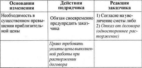 Что Включает Цена В Договоре Подряда