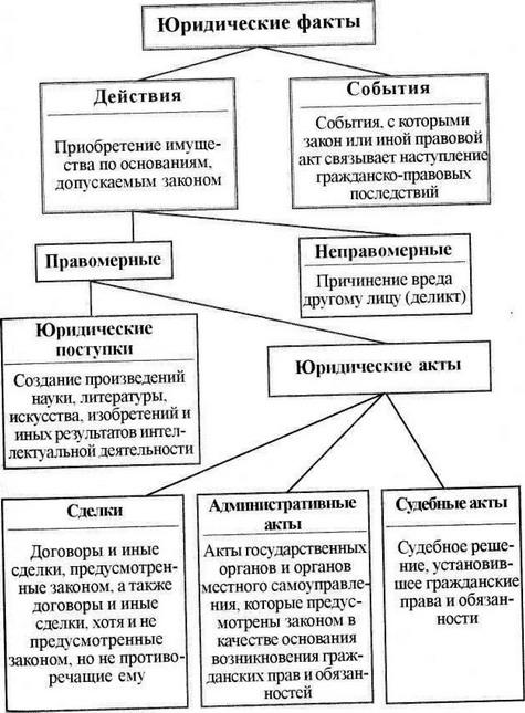 Схема № 3 Основания